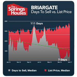 Briargate Stats - North Colorado Springs Real Estate