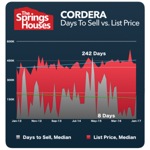 Cordera Stats - North Colorado Springs Real Estate