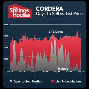 Cordera Stats - North Colorado Springs Real Estate