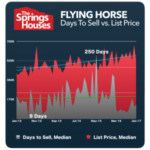 Flying Horse Stats - North Colorado Springs Real Estate