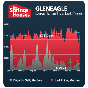 Gleneagle Stats - North Colorado Springs Real Estate