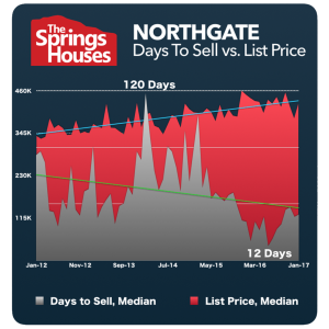 Northgate Stats - North Colorado Springs Real Estate