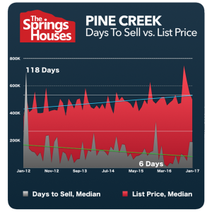 Pine Creek Stats - North Colorado Springs Real Estate