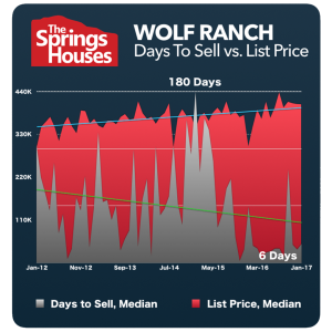 Wolf Ranch Stats - North Colorado Springs Real Estate